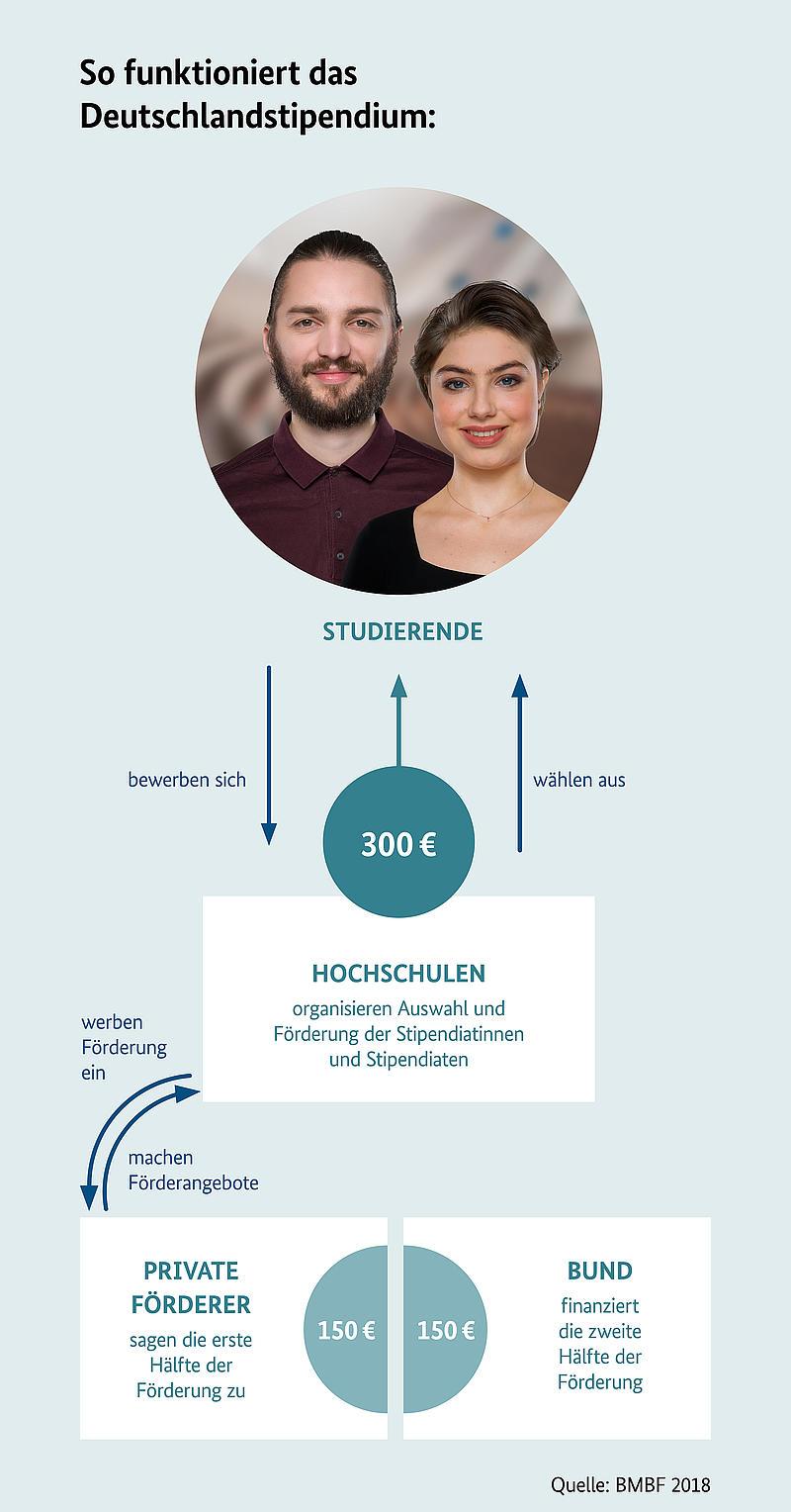 Infografik Funktionsweise Deutschlandstipendium