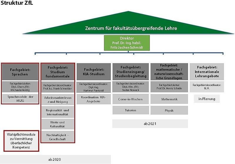 Grafik die die Struktur von ZfL  abbildet.