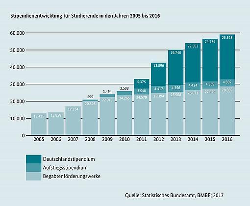 Deutschlandstipendium - Hochschule Zittau/Görlitz