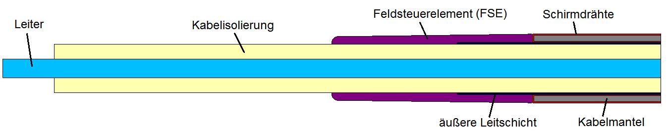 MS-Kabelgarnituren - Fakultät Elektrotechnik und Informatik